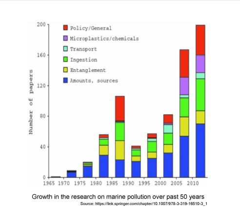 Growth in research
