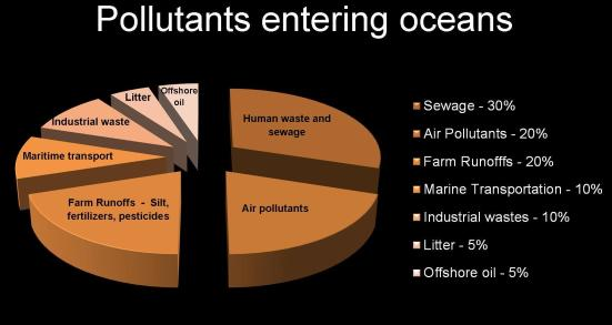 Pollutants entering oceans