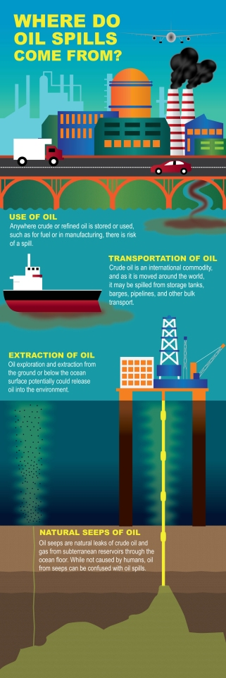 where-do-oil-spills-come-from-infographic_noaa