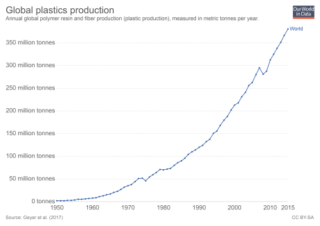 global-plastics-production