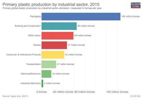 plastic-production-by-sector